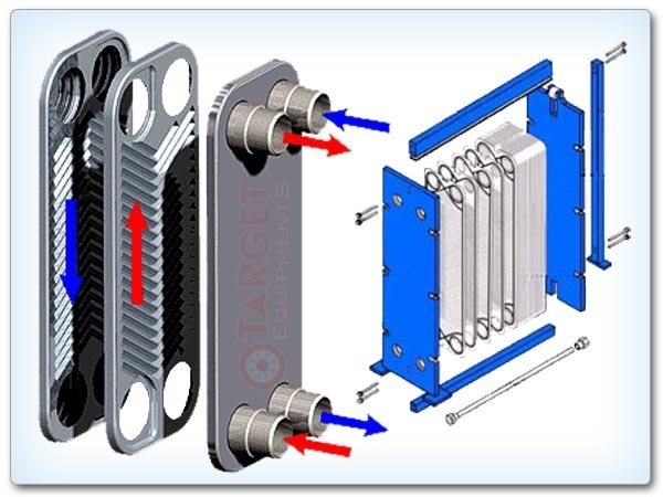 How does a plate heat exchanger work? - Quora