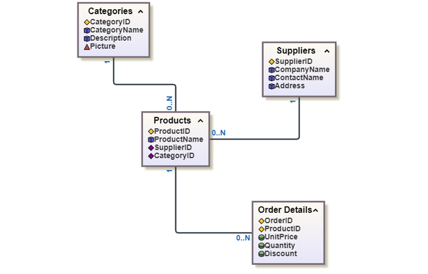 Which tool can be used to visualize complex relationships among