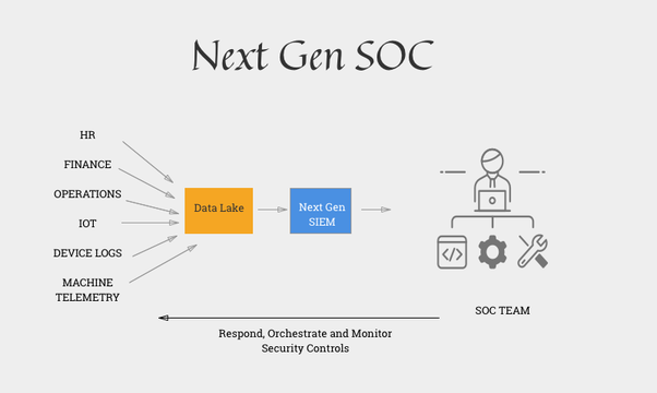 What does the architecture of a next-gen security operations center