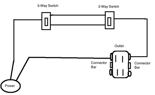 Why does my 3-way switch no longer function on the outlets after I ...