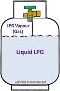 what are some examples of liquids turning to gas quora