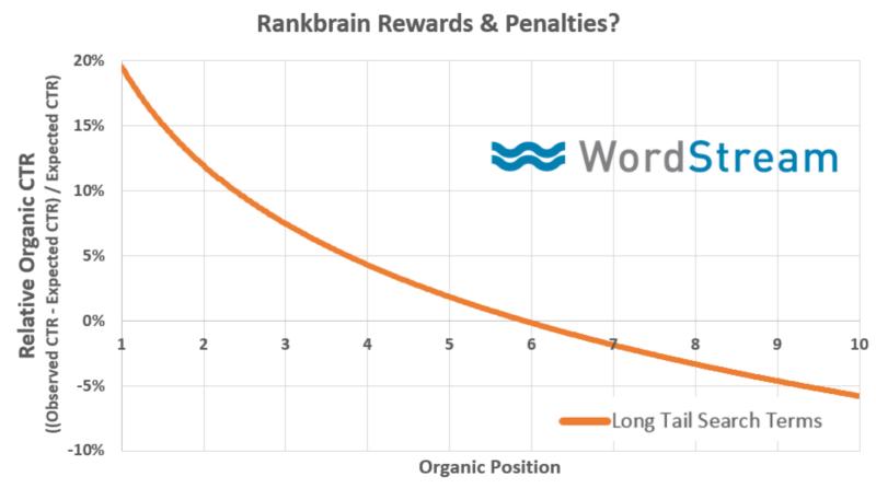 1f23de4c677 How to improve keyword ranking in Google - Quora