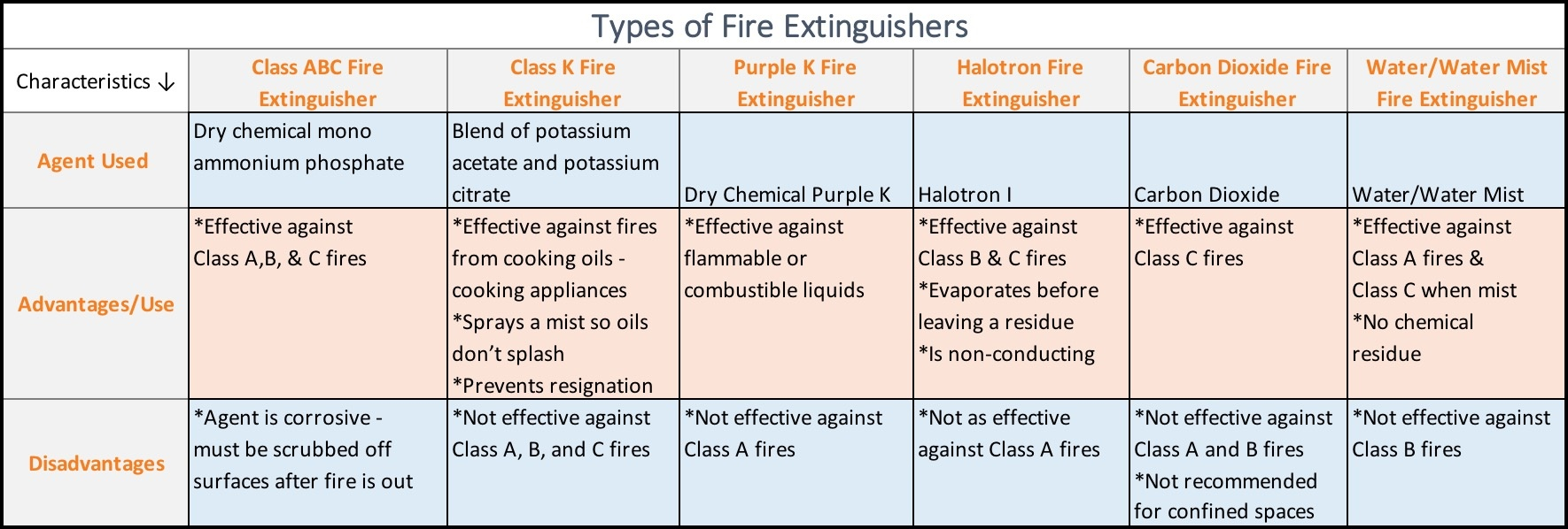 The Second Chart Identifies Main Types Of Fire Extinguishers Agents In Them And Some Advantages Disadvantages Each Agent