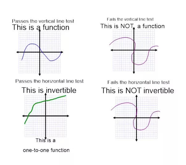 Image Result For How Do You Determine If A Relation Is A Function