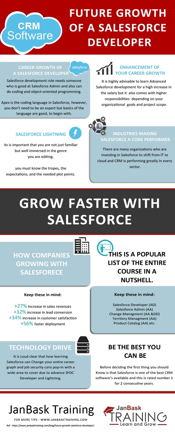 What Are The Benefits Of Becoming A Salesforce Certified