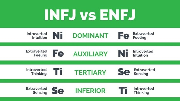 infj and enfj dating