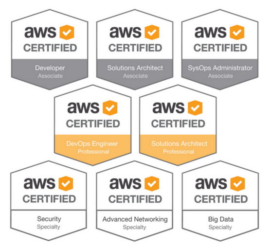 What Are The Benefits Of Having An Aws Certification Quora