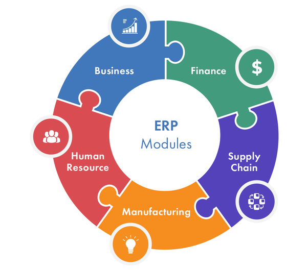 Why do companies use ERP software? - Quora