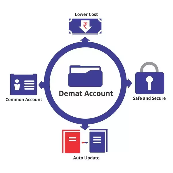 What Is A Demat Account Quora