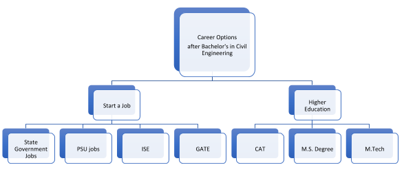 What Are The Best Career Options After Getting A Bachelor S Degree In Civil Engineering Quora
