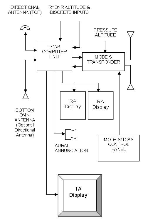 What Hardware Unit In A Tcas Receives Information From