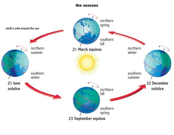 What would happen if the earth suddenly starts revolving around the when earth reaches the top t the south pole would be facing the sun and consequently unlike the figure below the sunny side would be sh and nh would be ccuart Image collections
