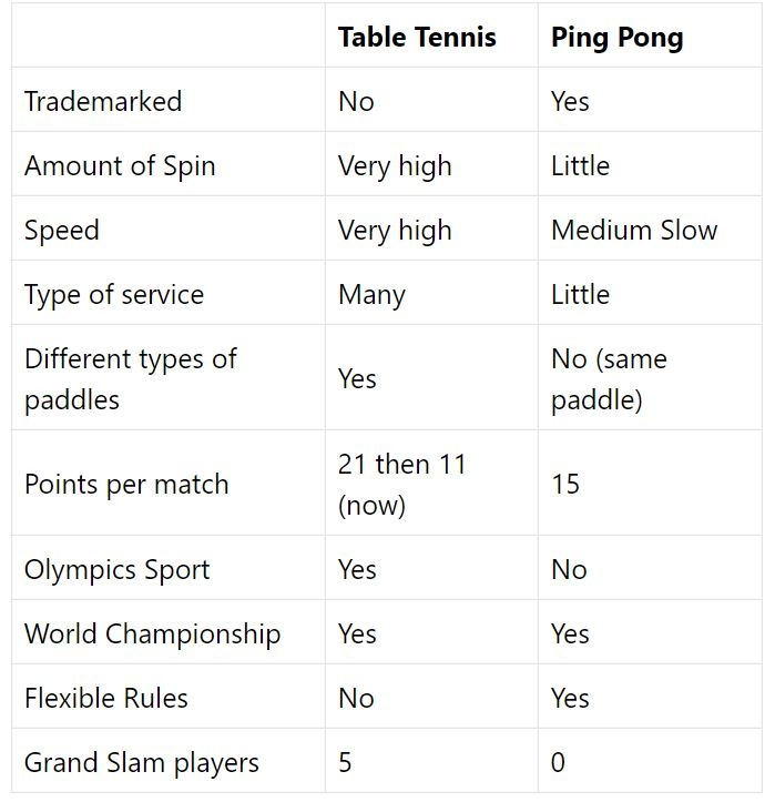 What Is The Difference Between Table Tennis And Ping Pong Or