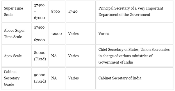 What is the salary of an IAS officer at the present time? - Quora