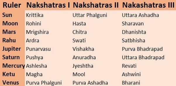 How would you describe the nakshatras to a layman? - Quora
