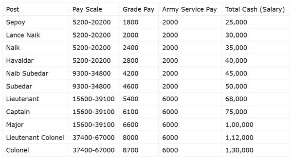 Freelance writer salary india