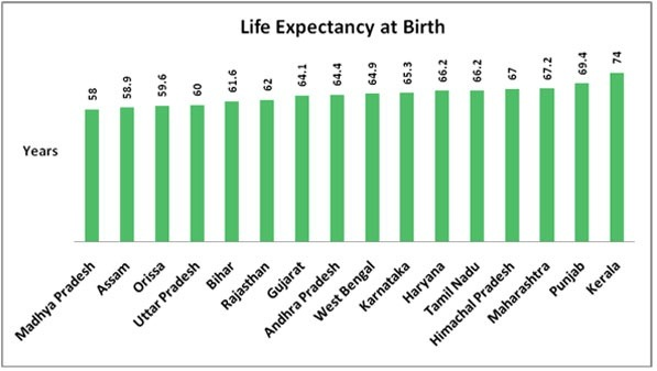 life expectancy how to say it