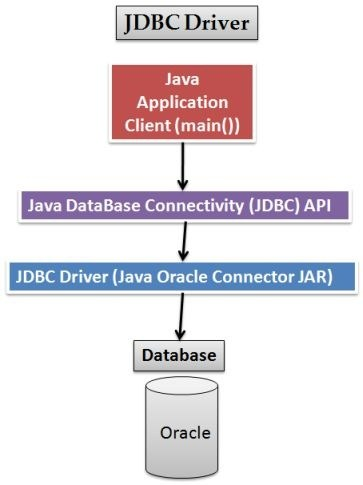 how to connect with oracle database