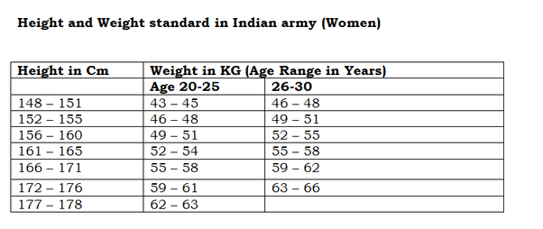 Do We Get Selected In Nda If Our Weight Is 10 The Average Weight