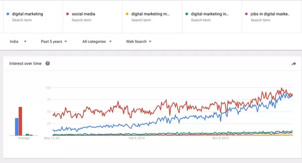 How good is a career in digital marketing quora a google trend shows the growth of key term digital marketing in the last 2 years it has skyrocketed similarly the term social media has equally hiked fandeluxe Image collections