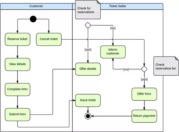 How To Determine A State Diagram For A Railway Reservation System Quora
