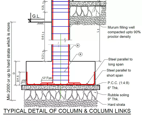 What is soling in the construction field? - Quora