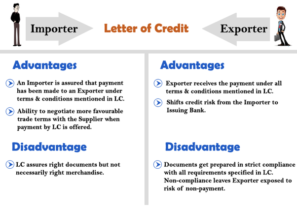Advantages Disadvantages Of A Letter Credit To Importer And Exporter