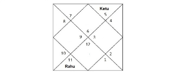 Does Ketu deny bed pleasures to the native if posited in the