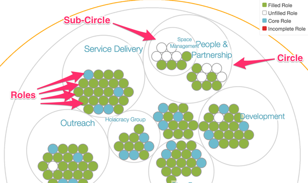 What is the best visual explaining holacracy? - Quora