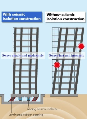 Methods Of An Earthquake Resistant Building