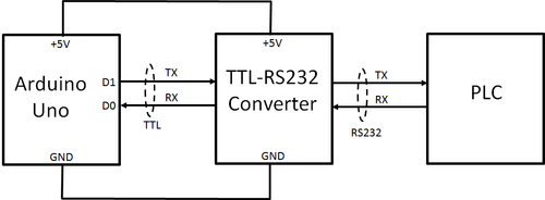 How can a PLC communicate with a microcontroller? - Quora