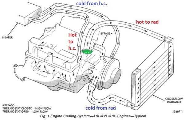 What Is The Effect Of Removing Thermostat From A Vehicle Quora