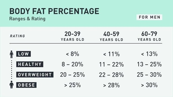 healthy body fat percentage for 48 year old man