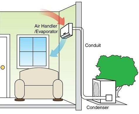 What Is The Best Quiet Air Conditioning For A Bedroom