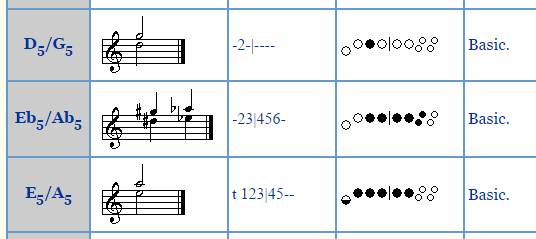 Where can i find all existing recorder notes quora consider for example trying to move quickly back and forth between d5 and e5 on a descantsoprano recorder youd have to coordinate movement of five ccuart Gallery
