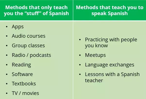 Basic Spanish Language Pdf