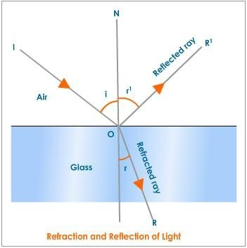 What Is Difference Between Diffraction Refraction And Reflection Of