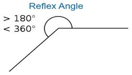 How do we call an angle that is between 180 degrees and 360