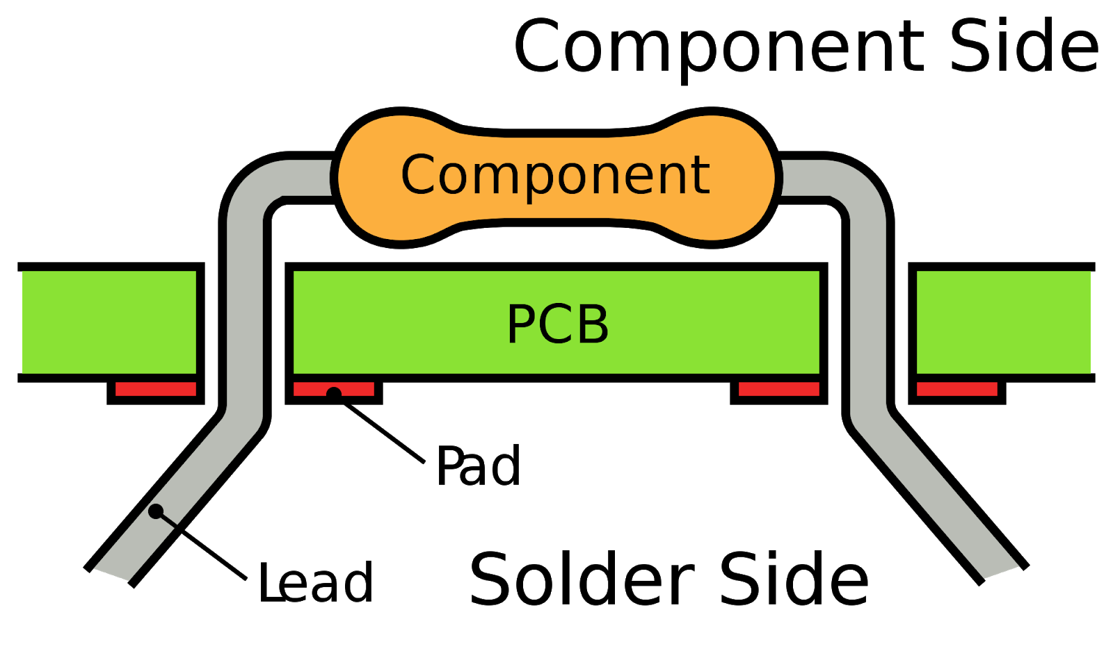 What Is The Differrence Between Pcb And Pcba Quora Printed Circuit Board On A Graphics Card Thru Hole Technology Accomplished By Collaborating Manual Automation Procedure It Involves Three Steps As Well Components Placement