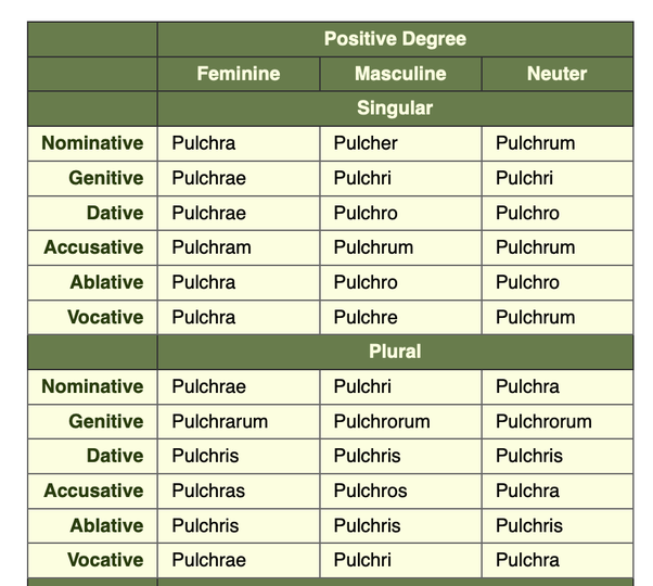 pulchrum latin translation