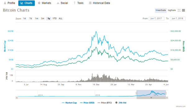 cryptocurrency market eschange largest altcoin