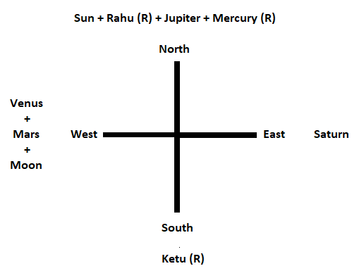 Bhrigu nadi vedic astrology ephemeris