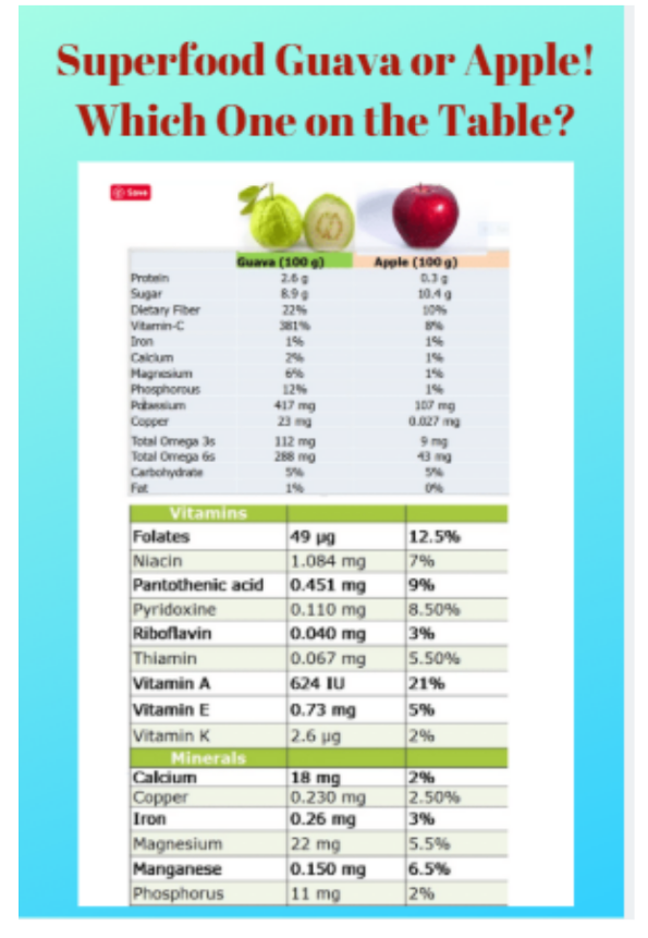 Which is better for health, Apple or