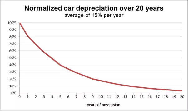 New Cars  Percent Financing Uk