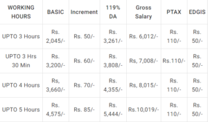 What is the salary of a Gramin Dak Sevak at a post office in
