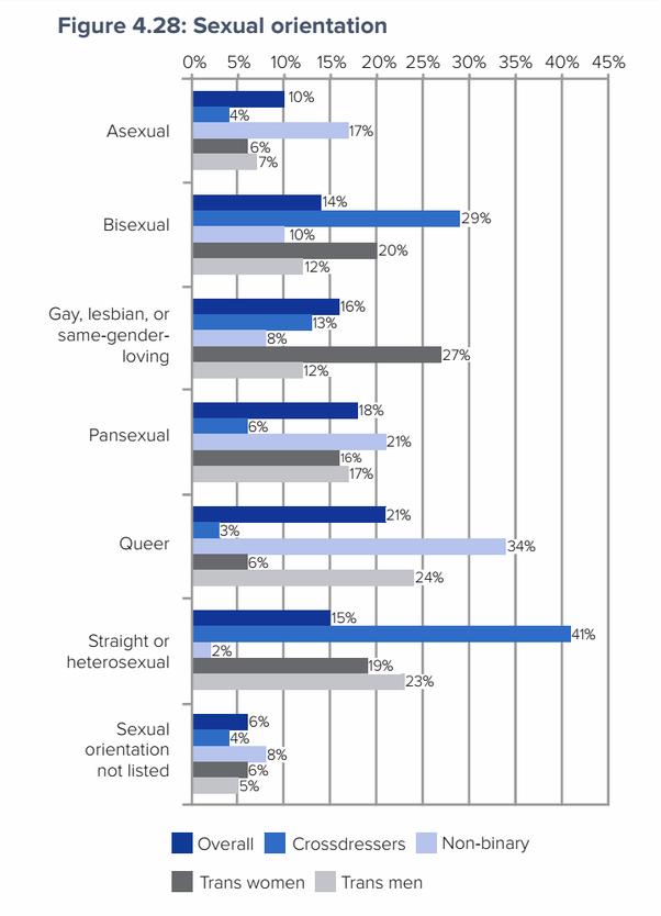 Epigenetic factors in homosexuality statistics