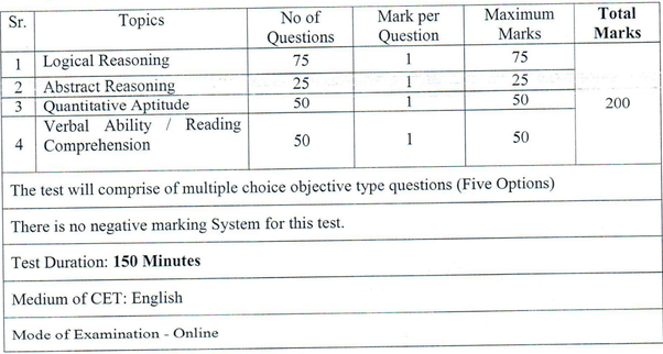 Is there any sectional cut-off in MAH-MBA 2016? - Quora