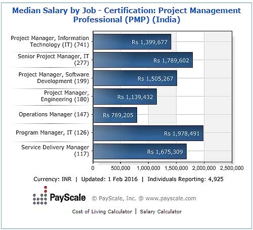 what will be the scope after getting a pmp certification? - quora