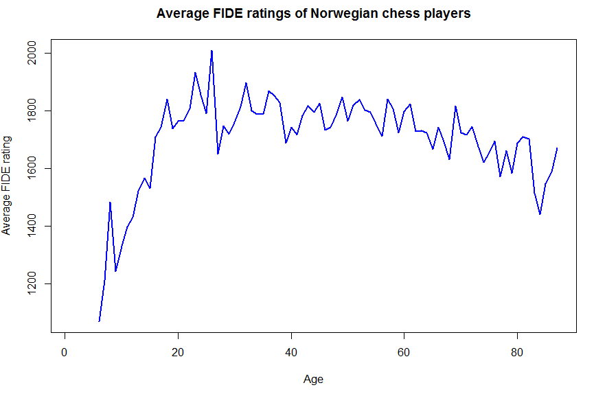 What Is The Average Fide Chess Rating For Different Ages
