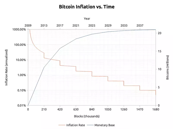 Should I invest in Bitcoin in 2019? - Quora